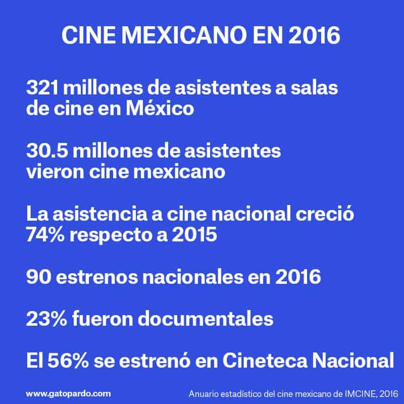La realidad del cine mexicano hoy en día, datos duros
