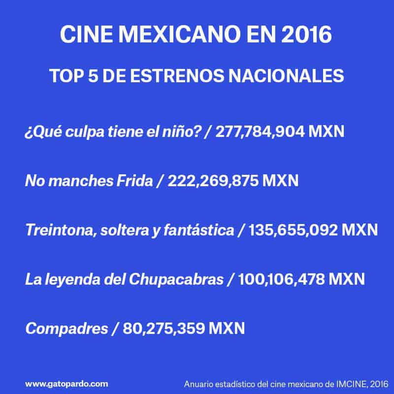 La realidad del cine mexicano hoy en día, top 5
