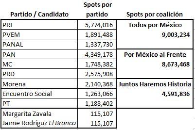 como asigna INE spots candidatos