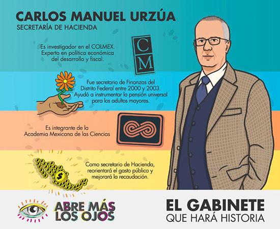 gabinete Andrés Manuel López Obrador, interior 5
