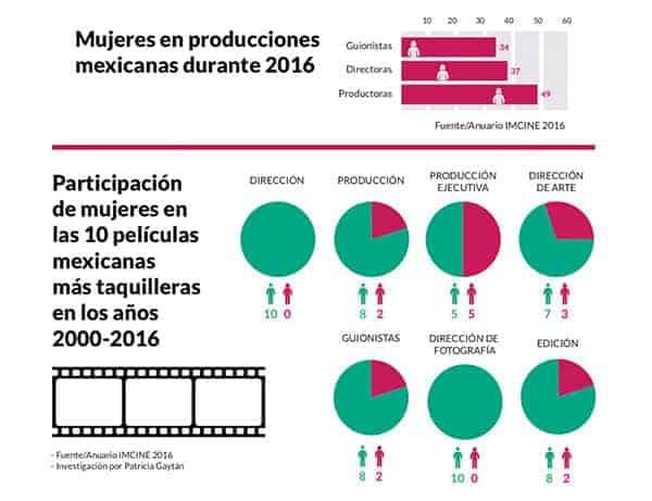 inequidad de género, int1