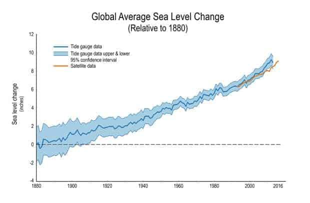 cambio en el nivel del mar