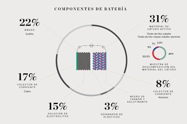 componentes de una batería