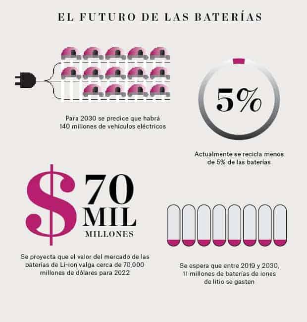 el futuro de las baterías de los autos eléctricos