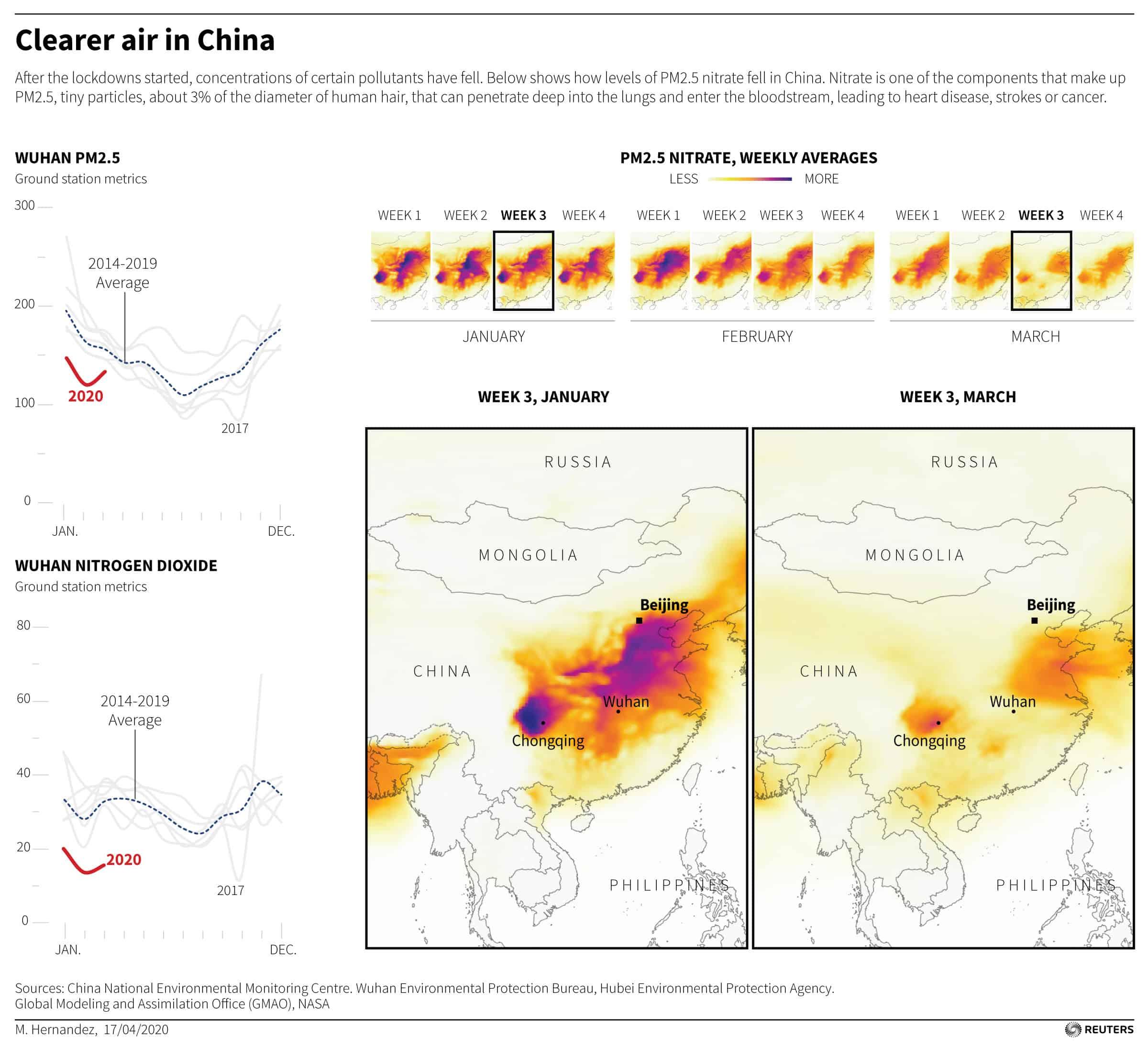 cambio climático en cuarentena china