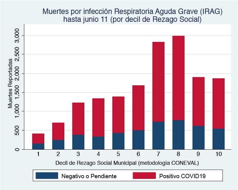 muertes por infección respiratoria México sistema de salud