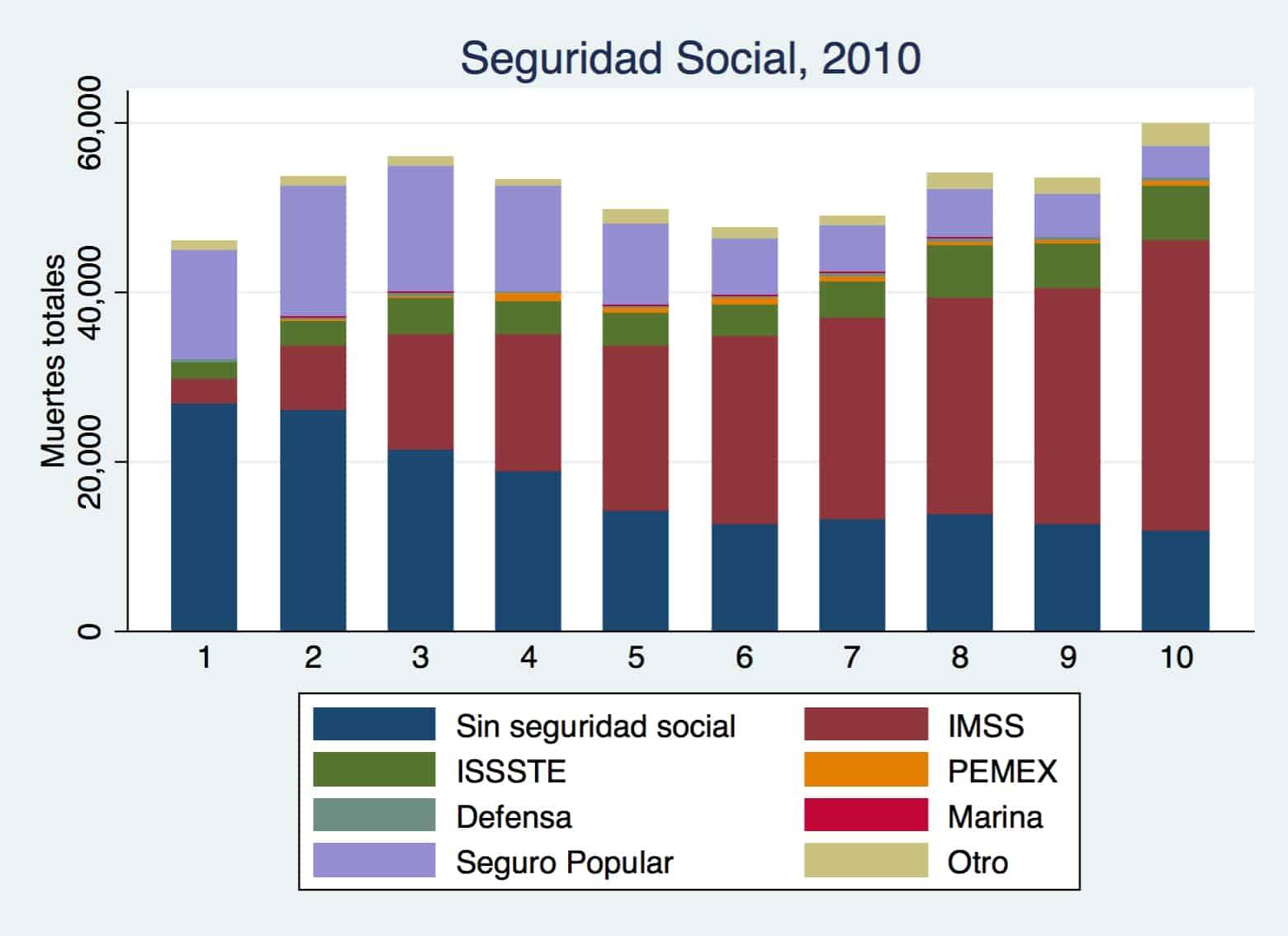 sistema de salud en mexico seguridad social
