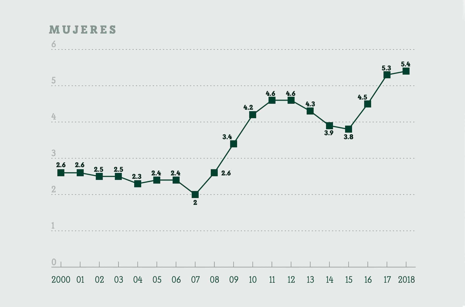 homicidios de mujeres en mexicofondo semillas