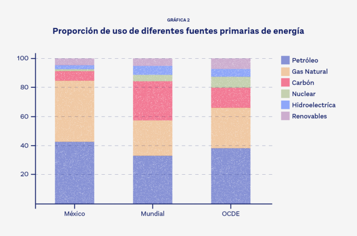 Gráfica-2-Proporción-de-uso-de-diferentes-fuentes-primarias-de-energía