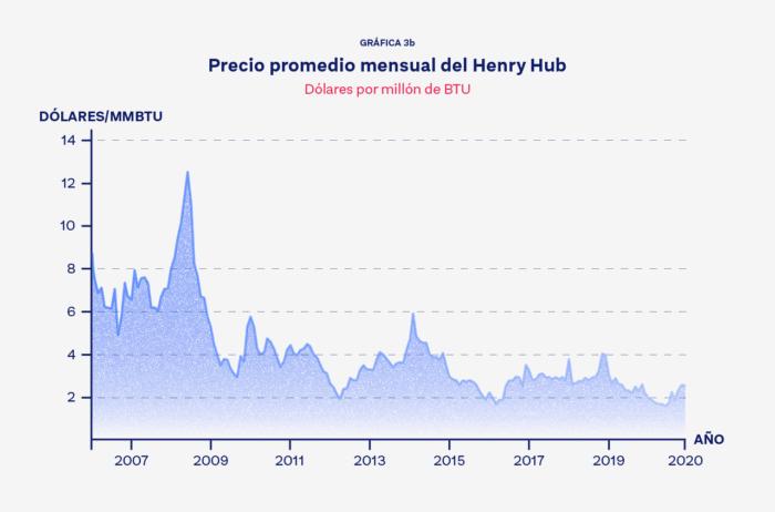 Gráfica-3b-Precio-promedio-mensual-del-Henry-Hub