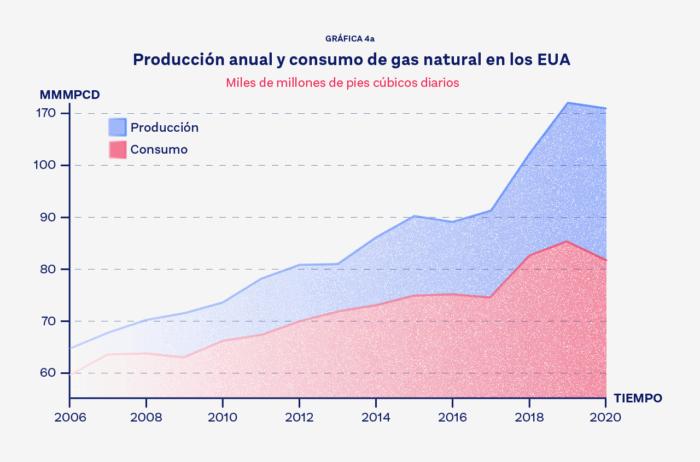 Gráfica-4a-Producción-anual-y-consumo-de-gas-natural-en-los-EUA