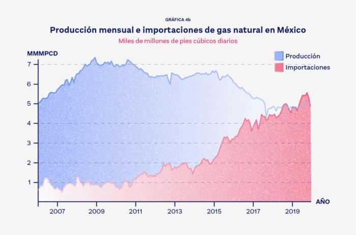 Gráfica-4b-Producción-mensual-e-importaciones-de-gas-natural-en-México