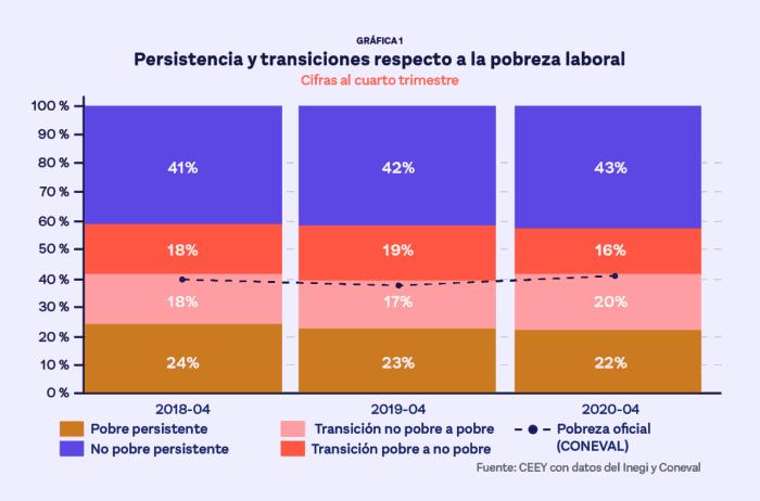 Pobreza y desempleo en México por la pandemia de covid-19.
