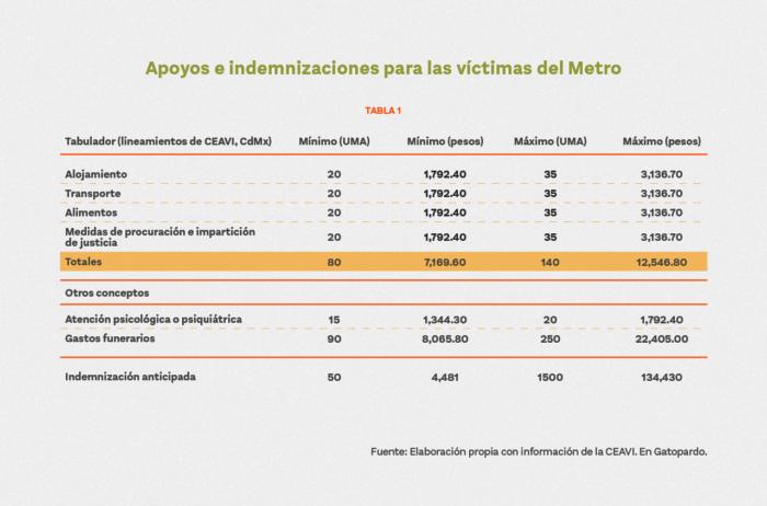 Estas son las indemnizaciones y ayudas que deben recibir las víctimas y los deudos de la Línea 12 del Metro.