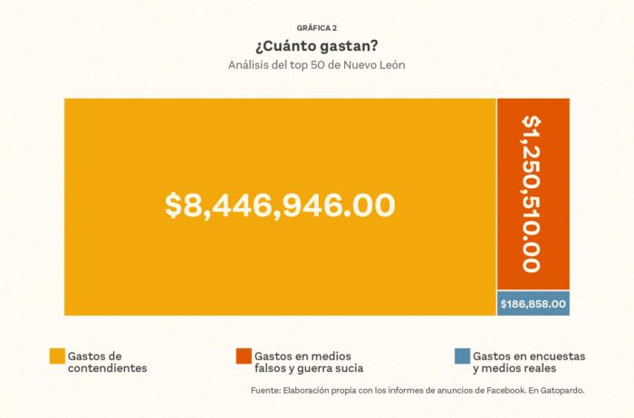 Gastos de las campañas electorales de 2021 en publicidad digital en el estado de Nuevo León.