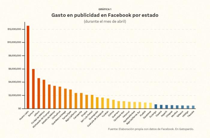 Gráfica de gaastos de las campañas electorales de 2021 en publicidad digital en la República Mexicana.
