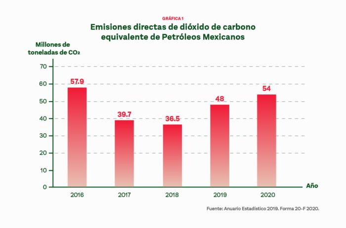 Pemex es la empresa latinoamericana más contaminante.