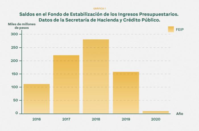 Rogelio Ramírez de la O, economista y secretario de Hacienda, sustituye a Arturo Herrera. No subirá la deuda y los megaproyectos continuarán.