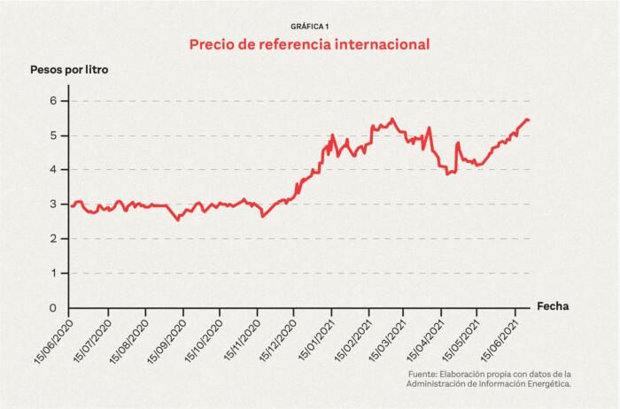 La subida de precios del gas LP no se solucionará con el Gas Bienestar, propuesto por López Obrador; tampoco el libre mercado es la solución.
