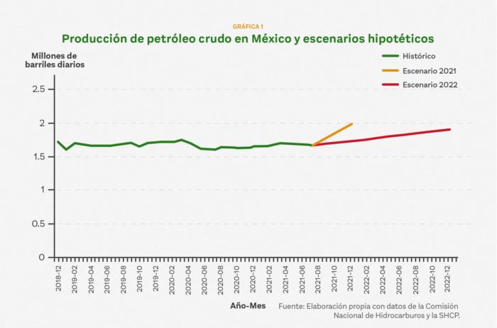 AMLO planea seguir gastanto en Pemex y el Tren Maya. Además, aumentará la deuda en México, como se ve en el Paquete Económico 2022.