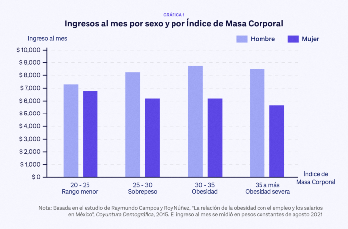 Obesidad y discriminación son causas de discriminación en el mercado laboral